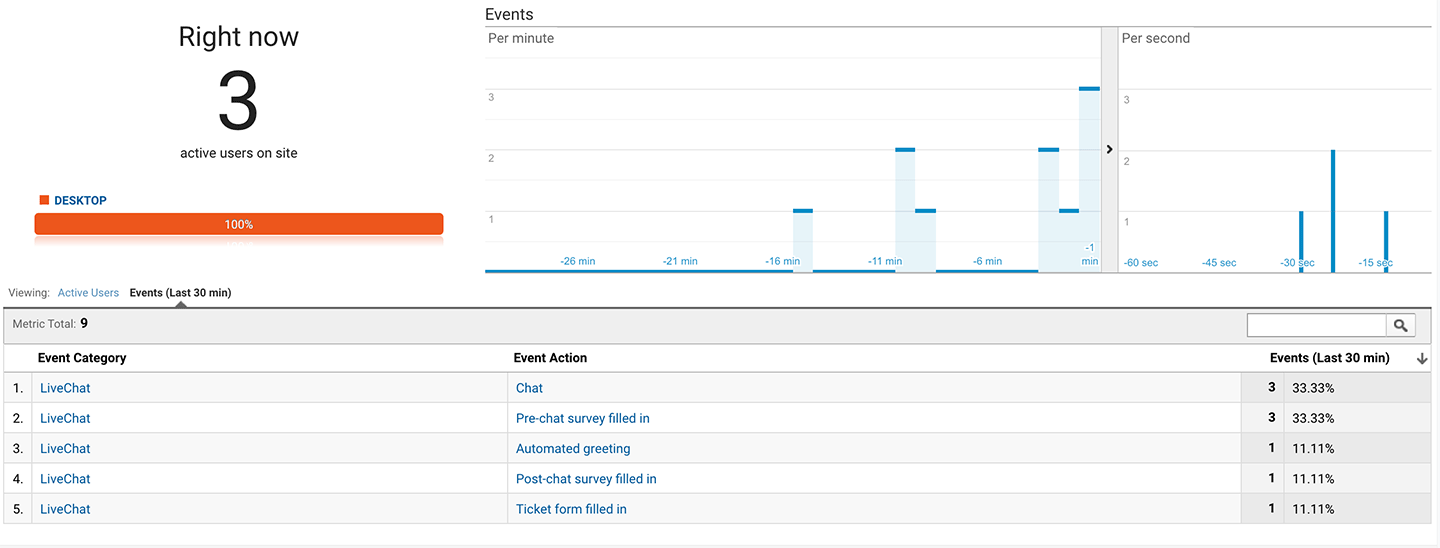 Google Analytics view of LiveChat events.