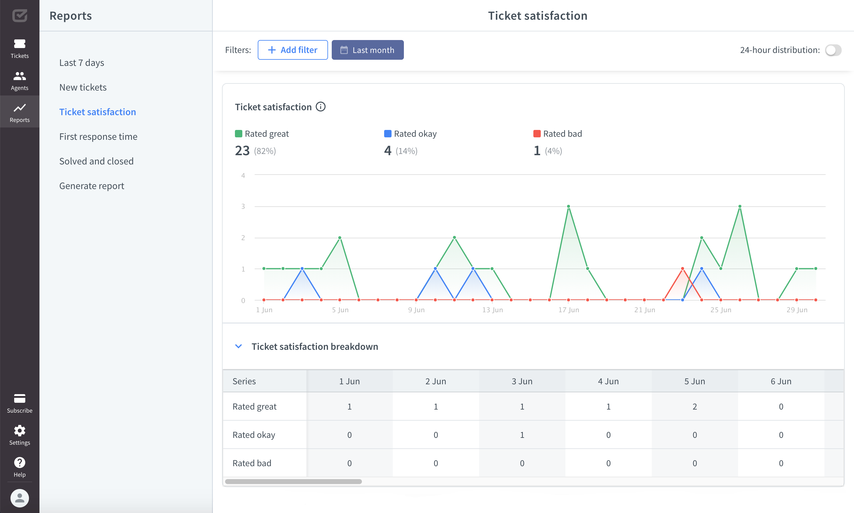 Ticket satisfaction report in HelpDesk