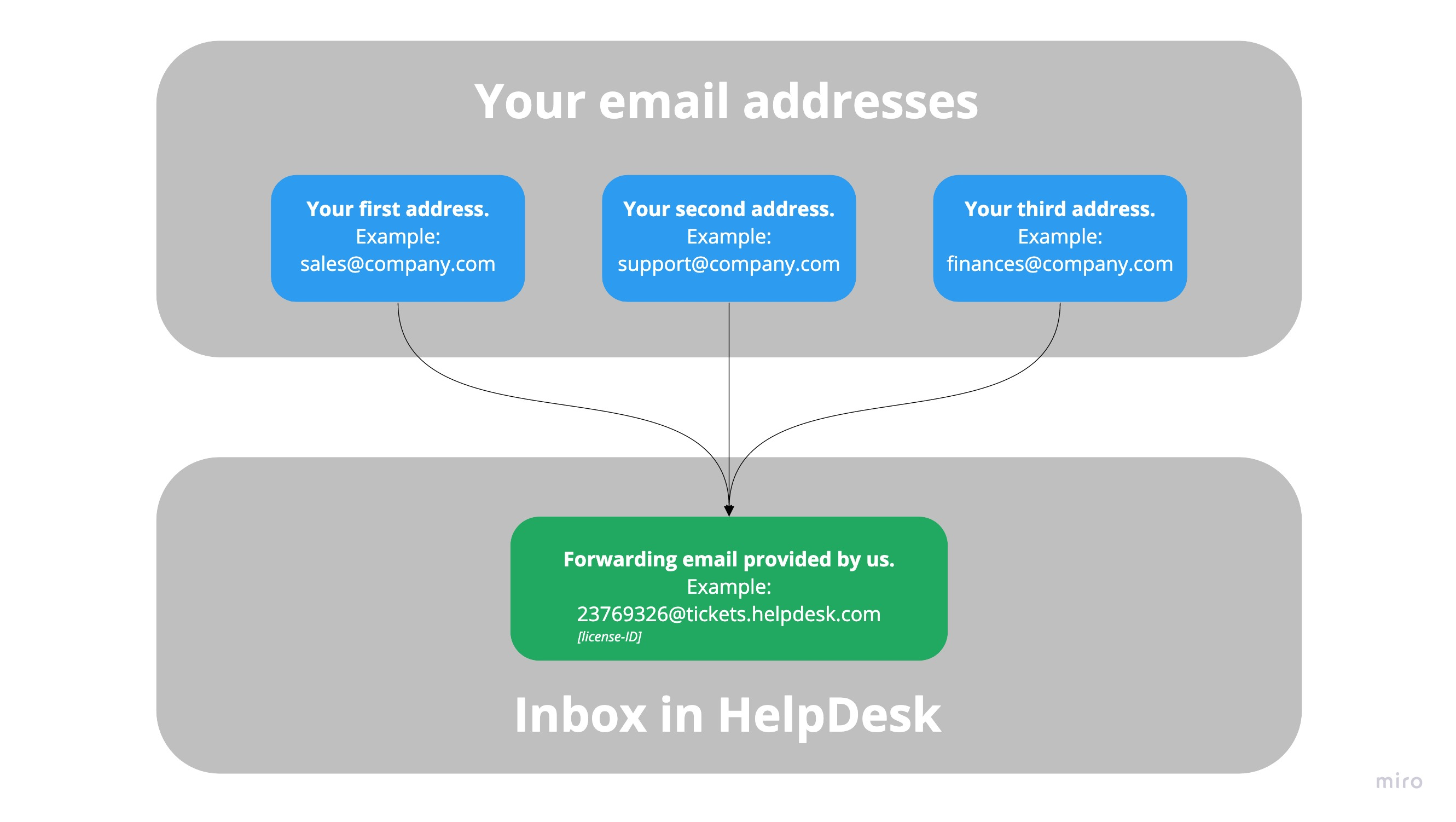 Flowchart with many email addresses forwarded to one HelpDesk address.