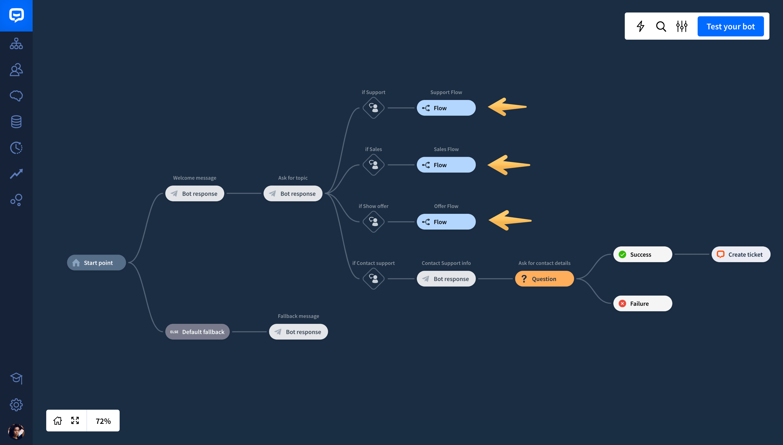 chatbot flow