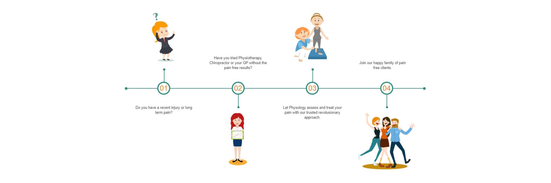 Cách Tạo Horizontal Timeline Responsive HTML CSS
