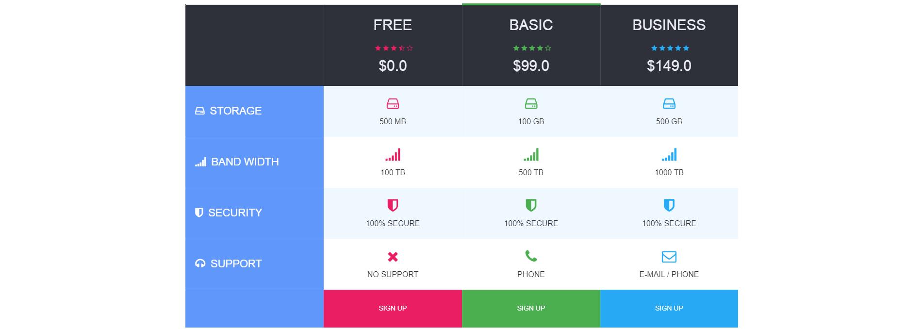 Pricing table(bảng giá dịch vụ) xây dựng bằng HTML, CSS và Bootstrap Phần 2