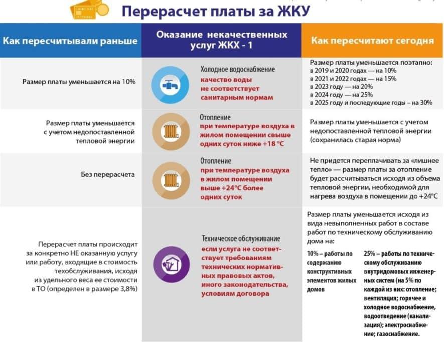 Основания и правила перерасчета жилищно-коммунальных услуг ЖКХ в 2021 году — как и за какой период можно сделать пересчет за ЖКУ, если человек не проживал (354 Постановление)