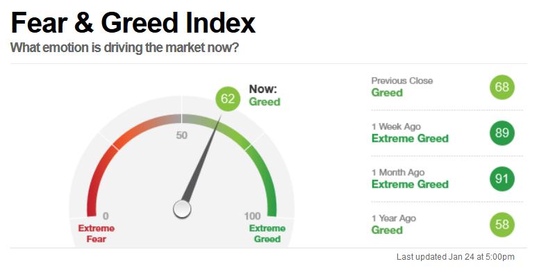 恐惧贪婪指数 Fear & Greed Index