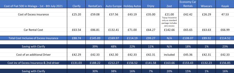 Clarify Price Comparison
