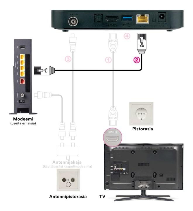 DNA TV-hubin kytkentä: kytkeminen nettiin ethernet-liitäntää käyttäen