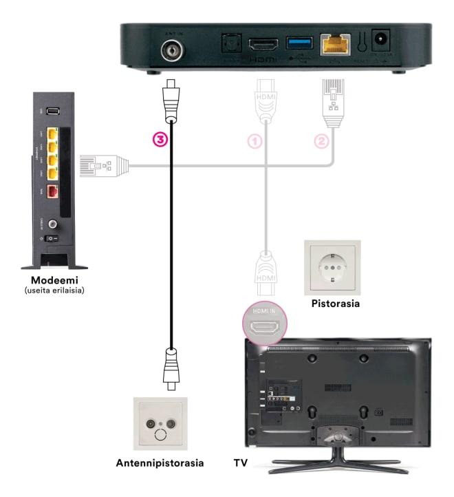 DNA TV-hubin kytkentä: TV-antennijohdon kytkentä suoraan antennipistorasian ja DNA TV-hubin välille