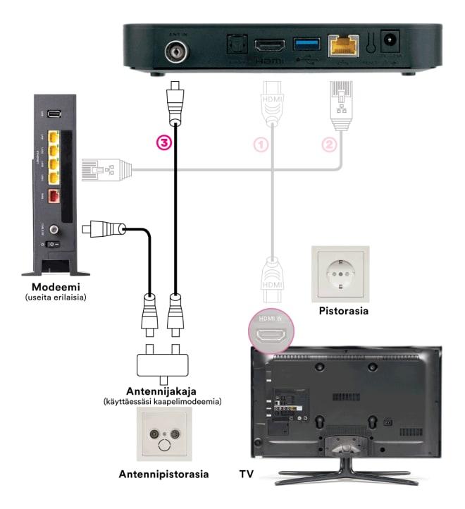 DNA TV-hubin kytkentä: TV-antennijohdon kytkentä antennijakajaa käyttäen