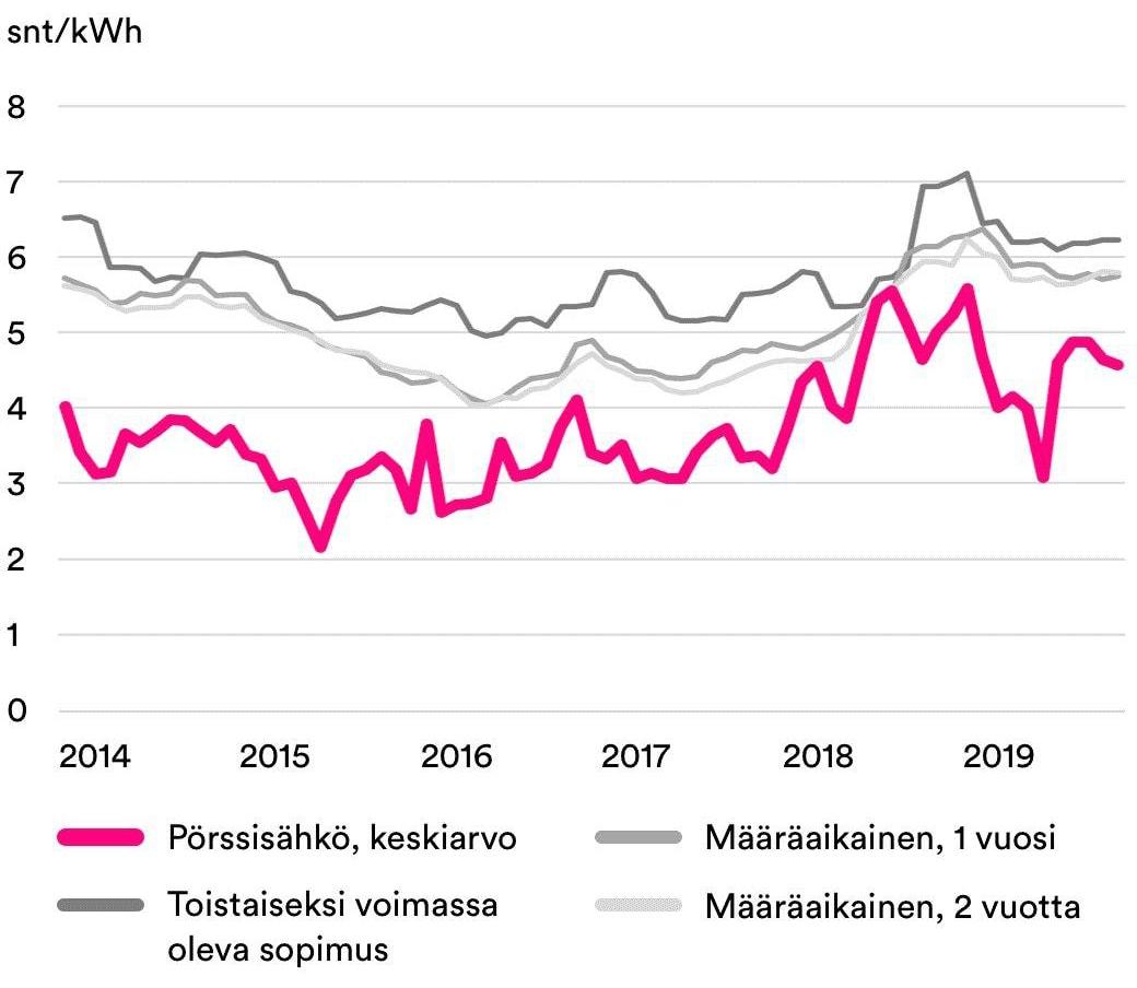 sähkösopimustyyppien hinnat suomessa vuodesta 2014 graafi