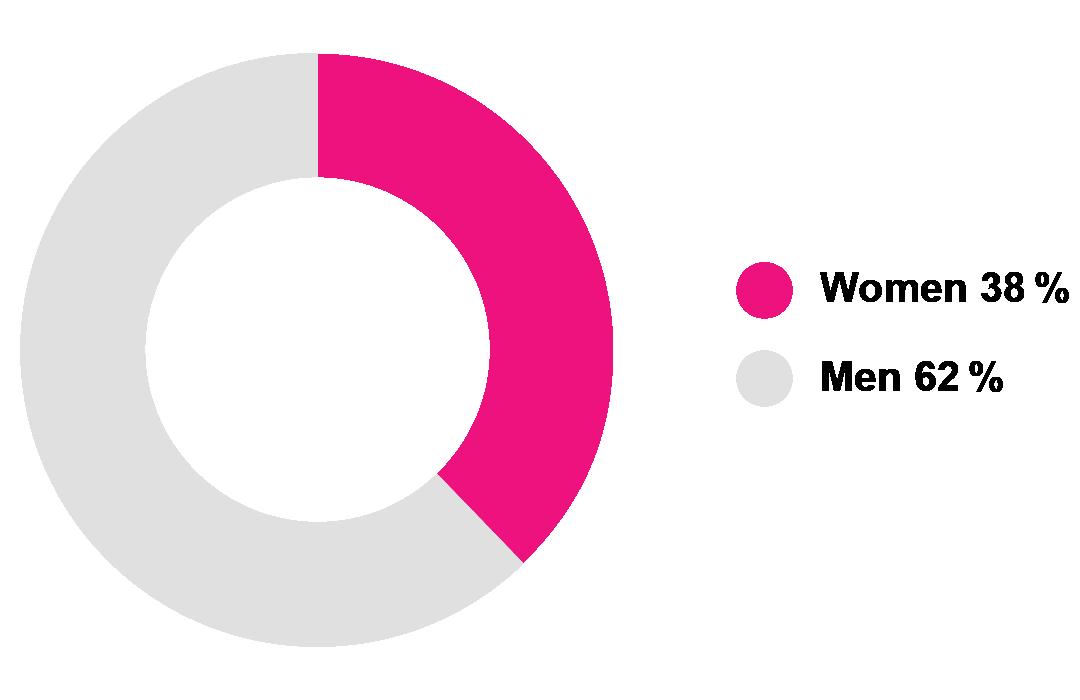 women 38% men 62%.
