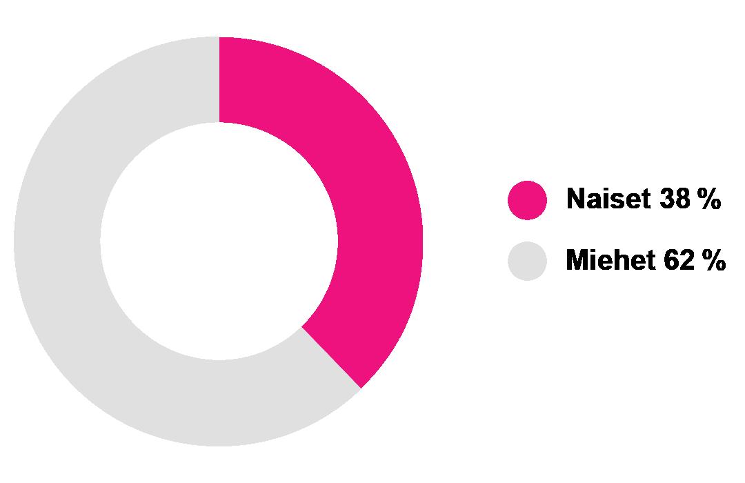 naiset 38% miehet 62%.