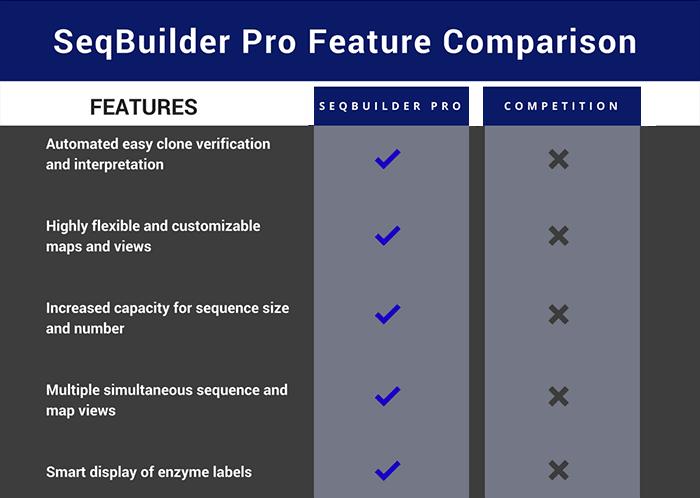 SeqBuilder Pro Feature Comparison Chart