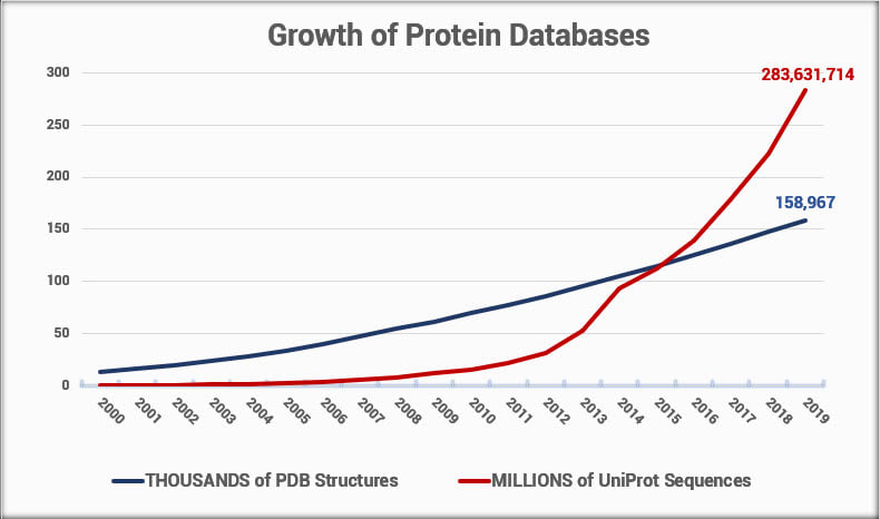 Figure 1. Growth of protein sequence and structure databases over time