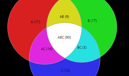 ArrayStar Venn Diagram