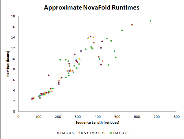 NovaFold Protein Structure Prediction Runtimes