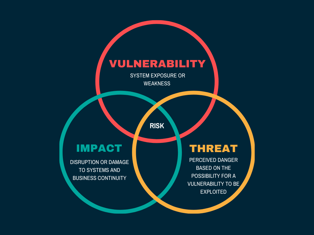 vulnerability-impact-threat