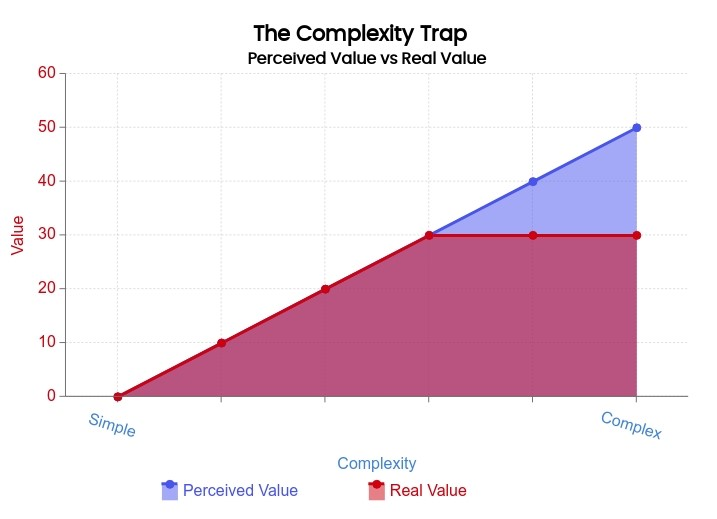 the complexity trap