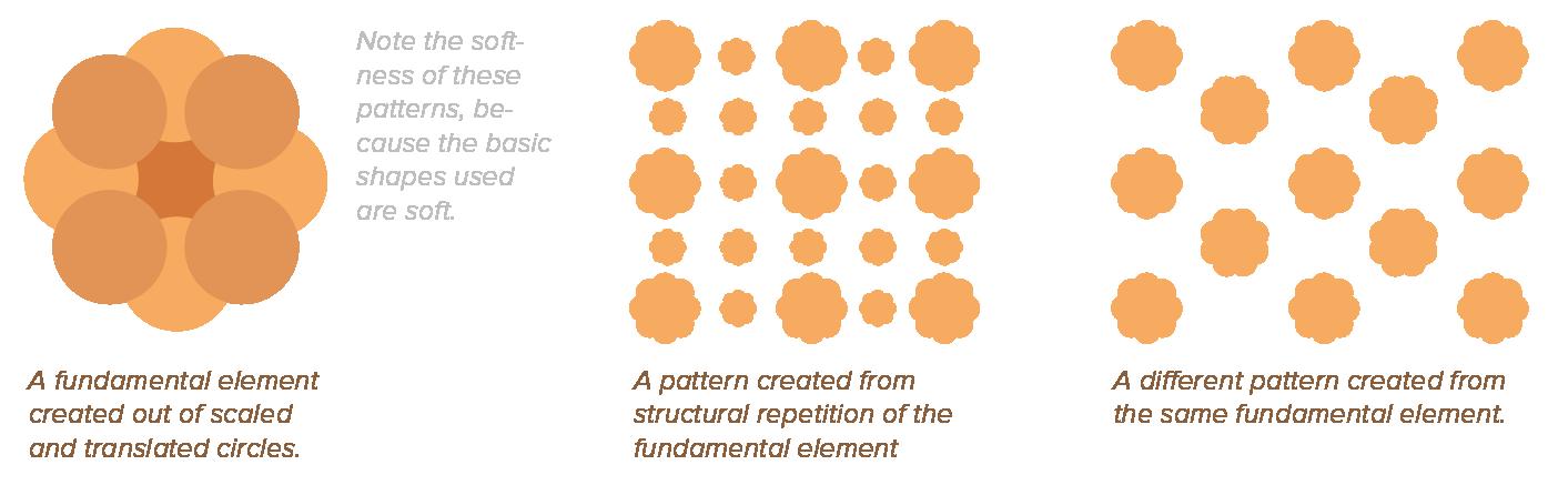 DesignPatternFundamentalElement