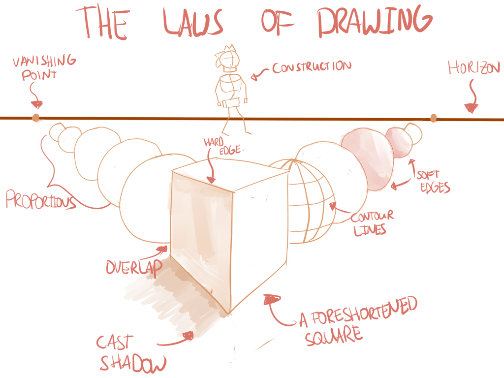 DrawingLawsOfDrawing