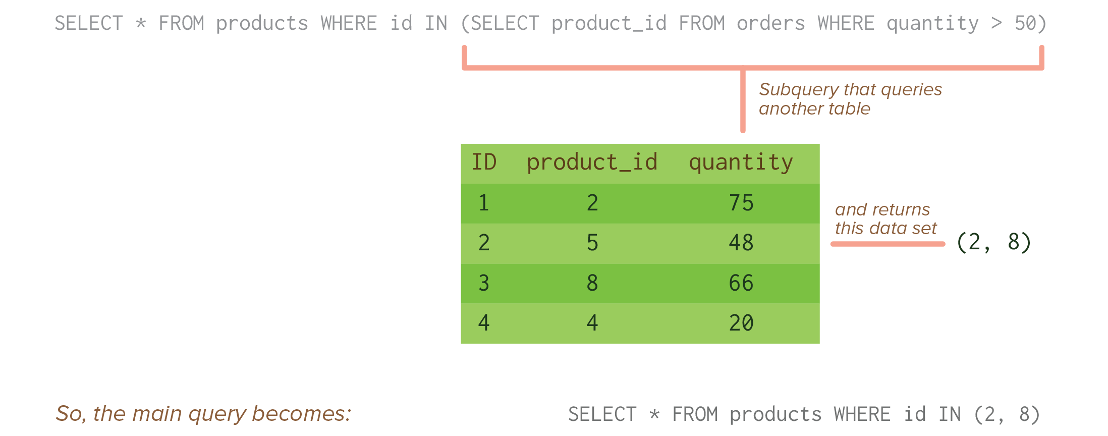 SQL] Subqueries
