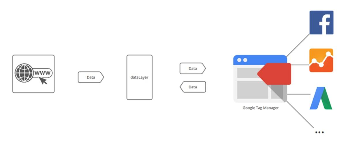 Data layer kullanımı, veri katmanı nedir, ver katmanı kullanımı, data layer nedir