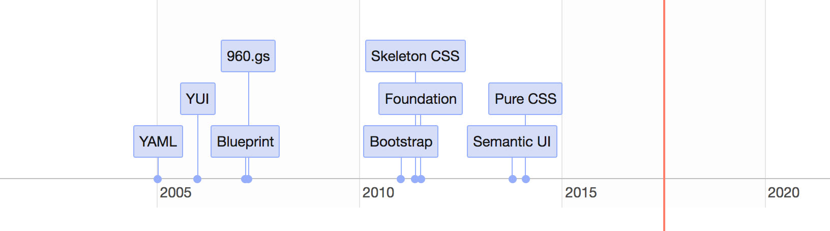 CSS framework history