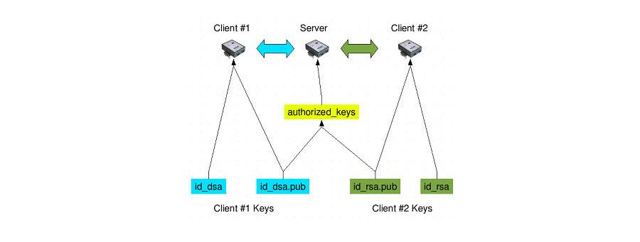SSH key diagram