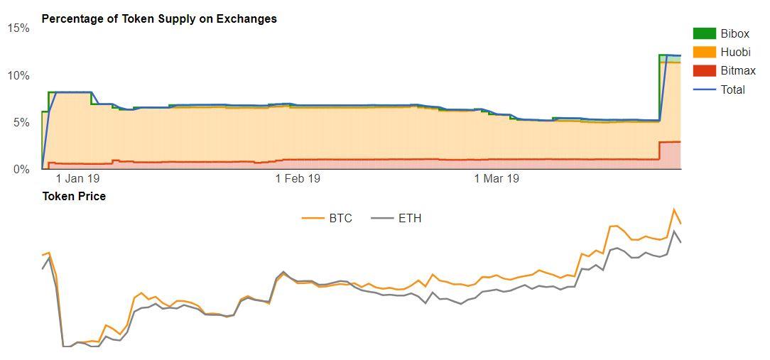Weekly Report, March 27: Lambda, Everex, NKN, Bitmax Token