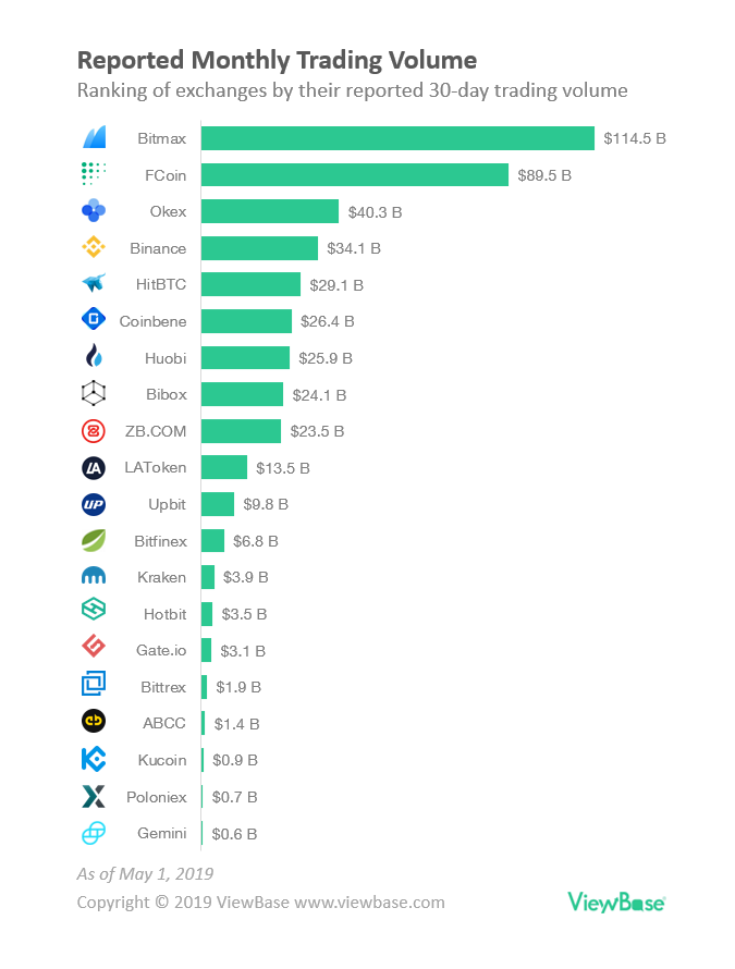 cryptocurrency exchange site ranking