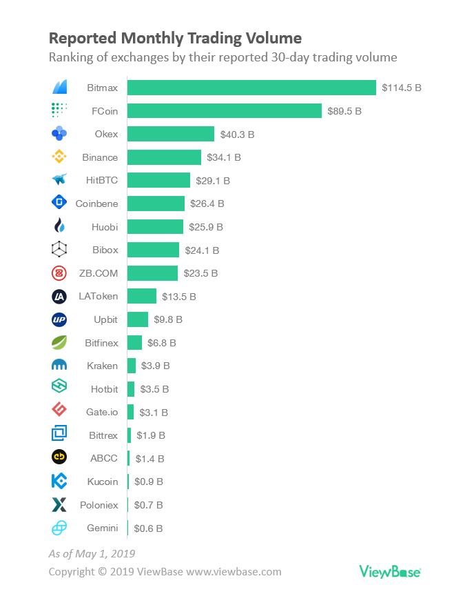 True Ranking of Crypto Exchanges According to Blockchain
