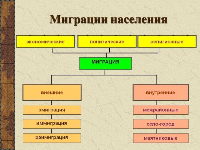 Назовите основные причины миграционных потоков в россию