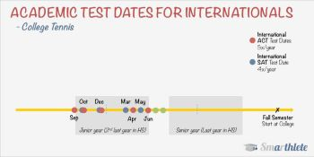 Academic Tests For International Tennis Prospects