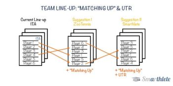 Team Line-up: Matching Up & UTR