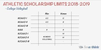 Number of Scholarships in College Volleyball
