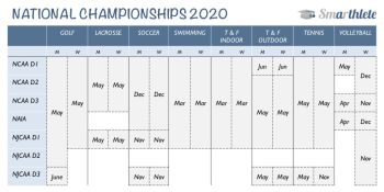 College Sports: National Championships 2020