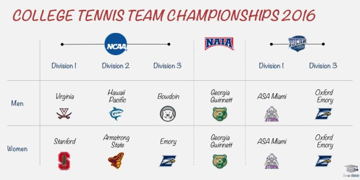 National Team Championships 2016 in College Tennis