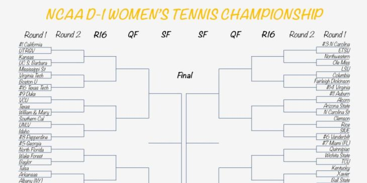 Road Map to NCAA D1 Championship in Women's Tennis