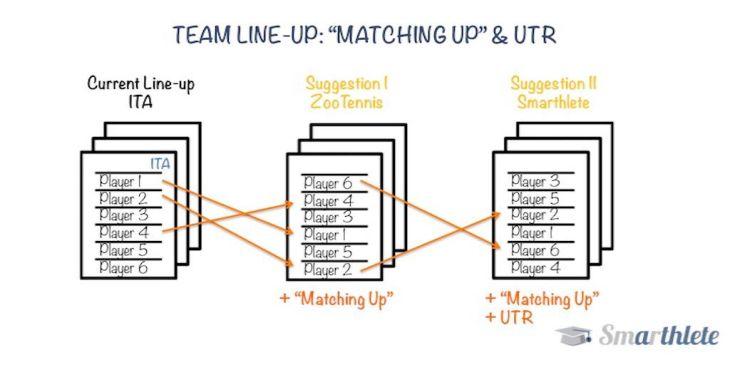 Team Line-up: Matching Up & UTR