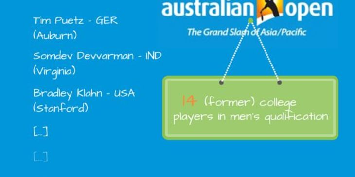 14 (Former) College Tennis Players in the Australian Open Qualifying