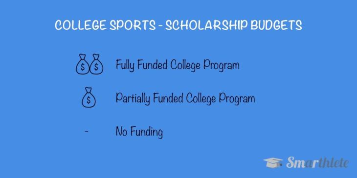 Intercollegiate Athletic Program Funding