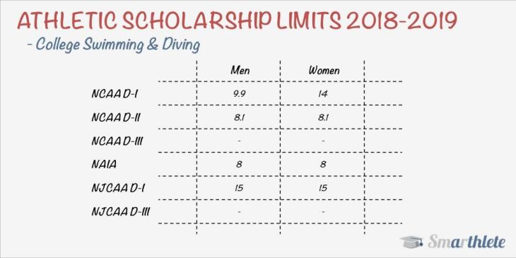 Number of Scholarships in College Swimming & Diving