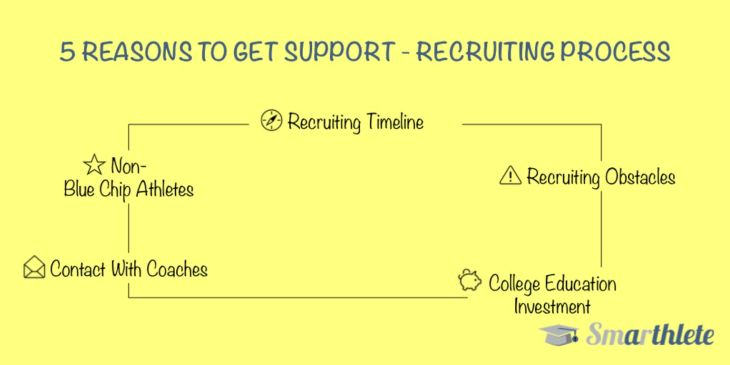5 Reasons You Need Support With The Recruiting Process