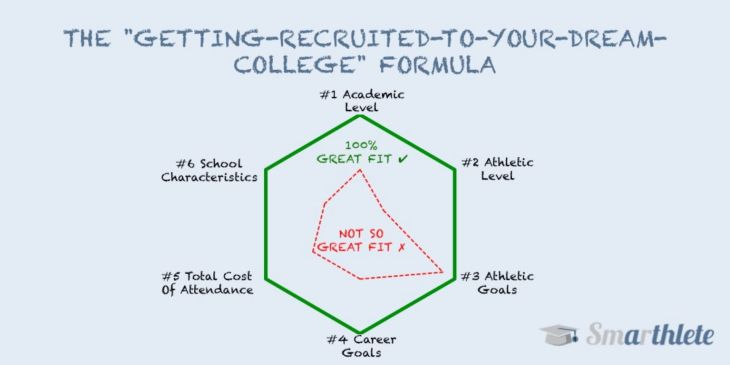 The 'Getting-Recruited-To-Your-Dream-College' Formula