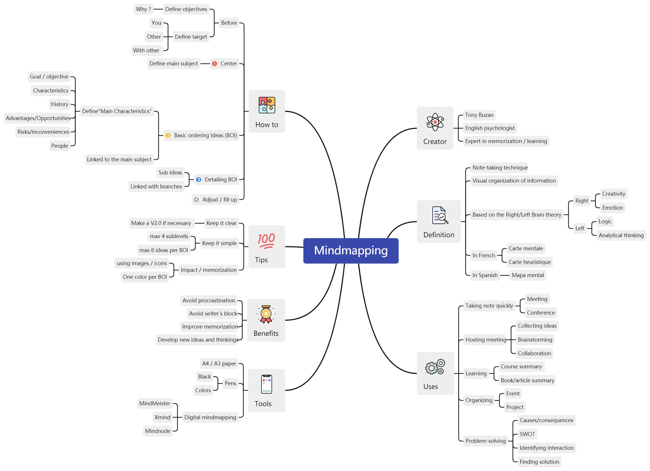 mindmapping-Map 1 (1).png