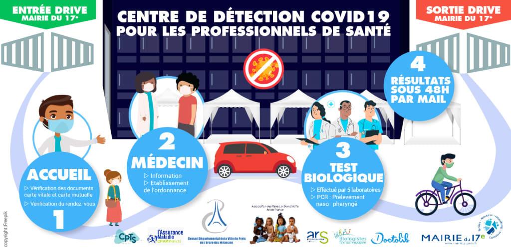 Centre de dépistage des Professionnels de Santé Parisiens ...