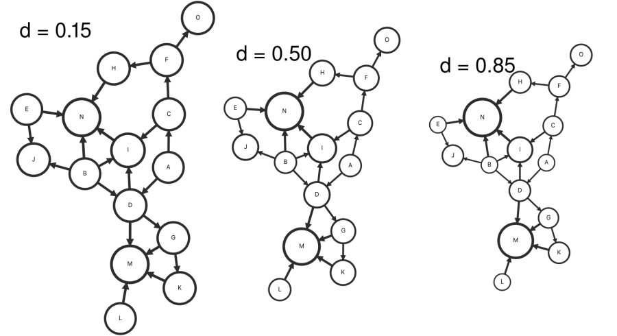 Directed graph with dampening parameter