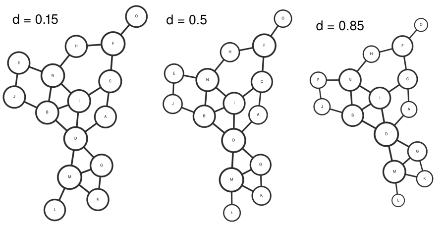 Undirected graph with dampening parameter
