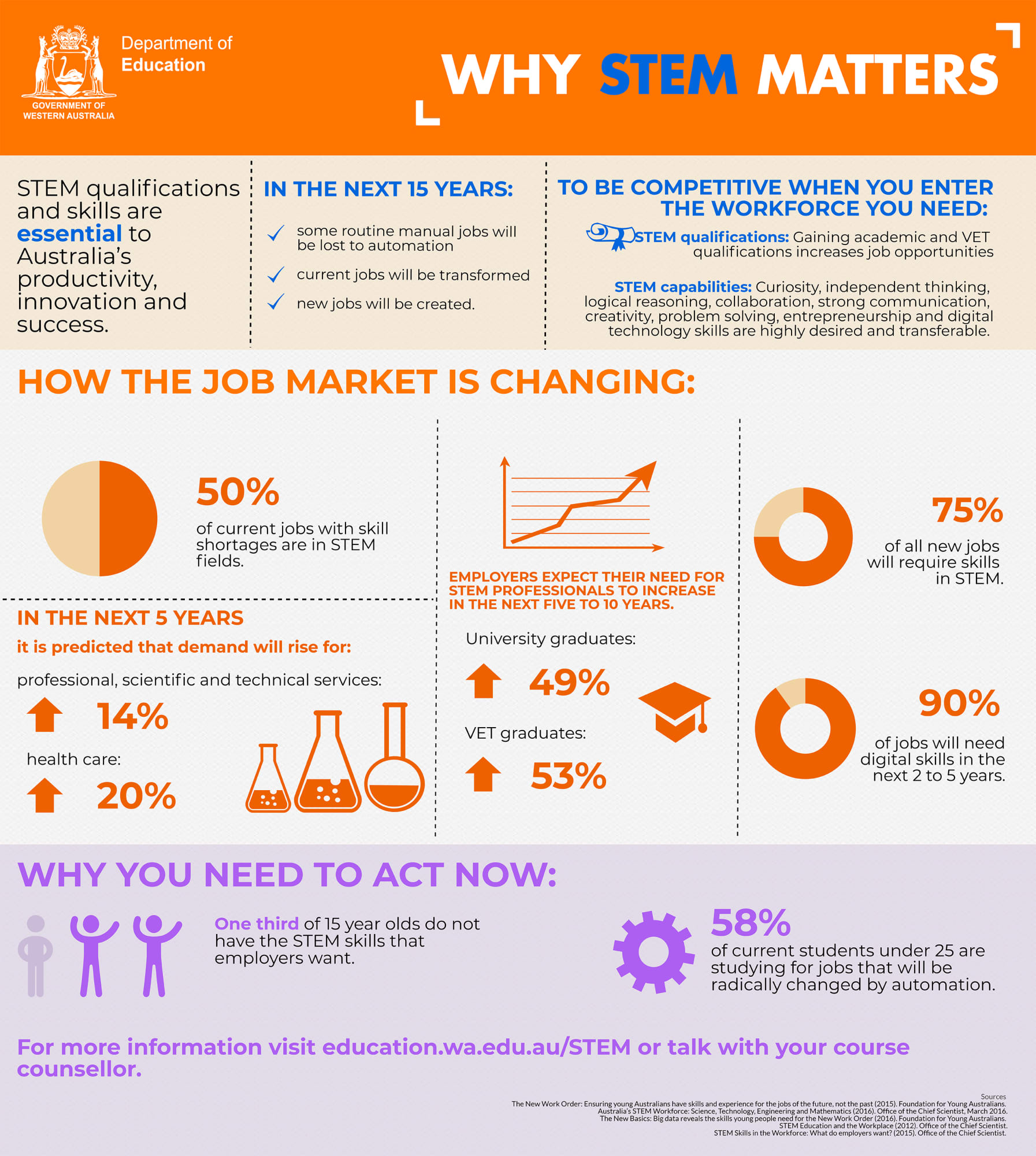 What Is Stem Department Of Education