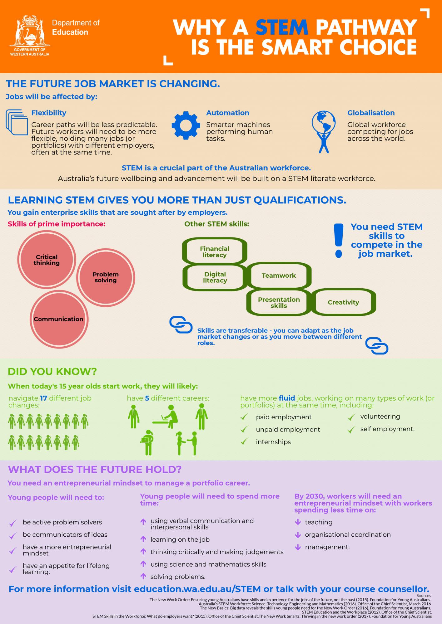 Choosing Stem Pathways Department Of Education