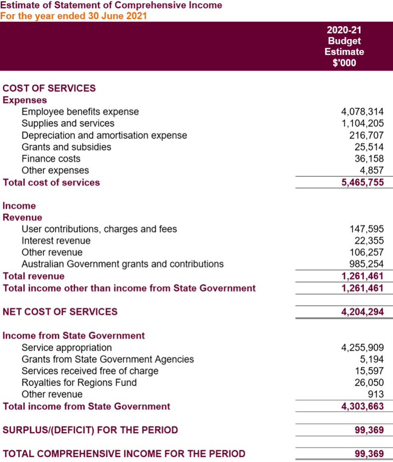 A table for details of the 2020–21 estimates for cost of services, surplus or deficit for the period, and total comprehensive income for the period. For further details, please download our accessible Word version available under 'Download the annual report'.